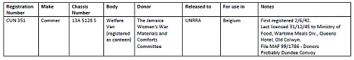 Click image for larger version  Name:Welfare Van_Jamaica Womens Committee_2.png Views:5 Size:12.9 KB ID:110523