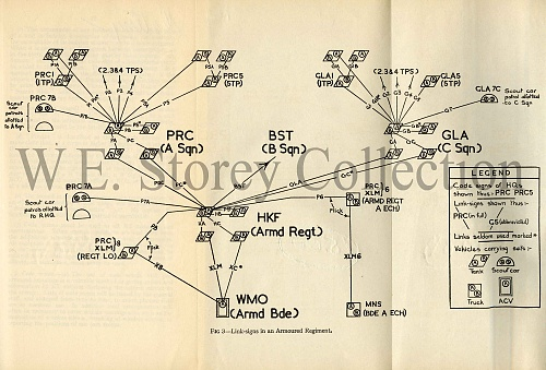 Click image for larger version  Name:Fig 3 - Link Signs in an Armoured Regiment copy.jpg Views:15 Size:580.7 KB ID:107794